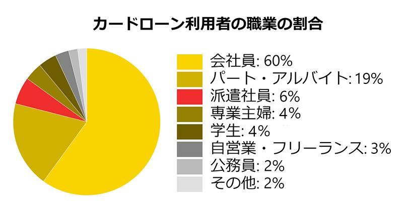 カードローン利用者の職業の割合円グラフ