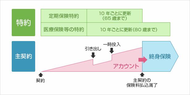 アカウント型・自由設計型保険のイメージ図