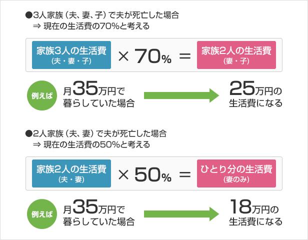 生活費の簡易的な計算法