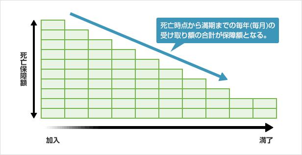 死亡時点から満期までの毎年・毎月の受け取り額の合計が保障額となる