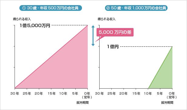 定年までに得られる収入の比較