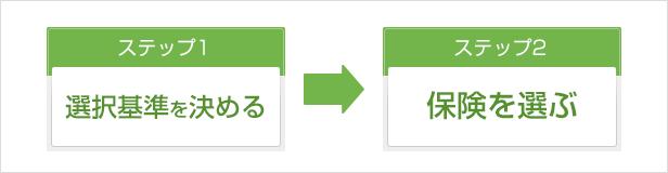 ステップ1:選択基準を決める ステップ2:保険を選ぶ