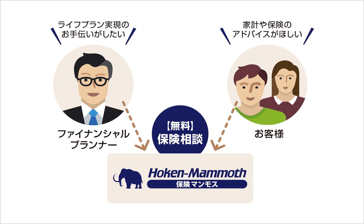 無料保険相談のイメージ