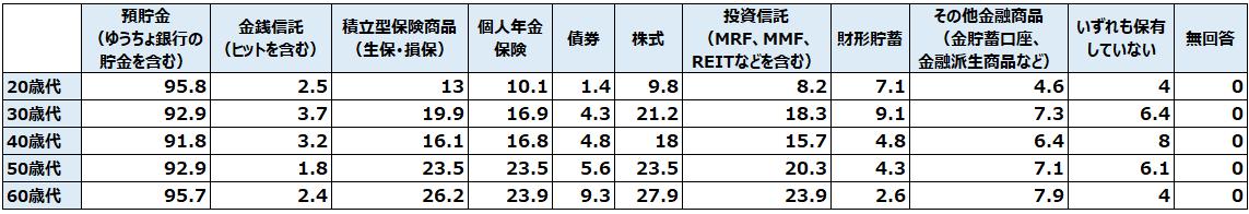 ファミリー世帯の現在保有している金融商品(複数回答)(%)
