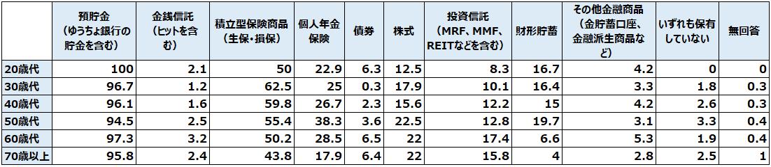 独身世帯が現在保有している金融商品(複数回答)(%)