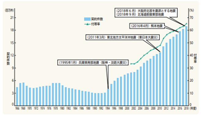 日本の地震発生数推移