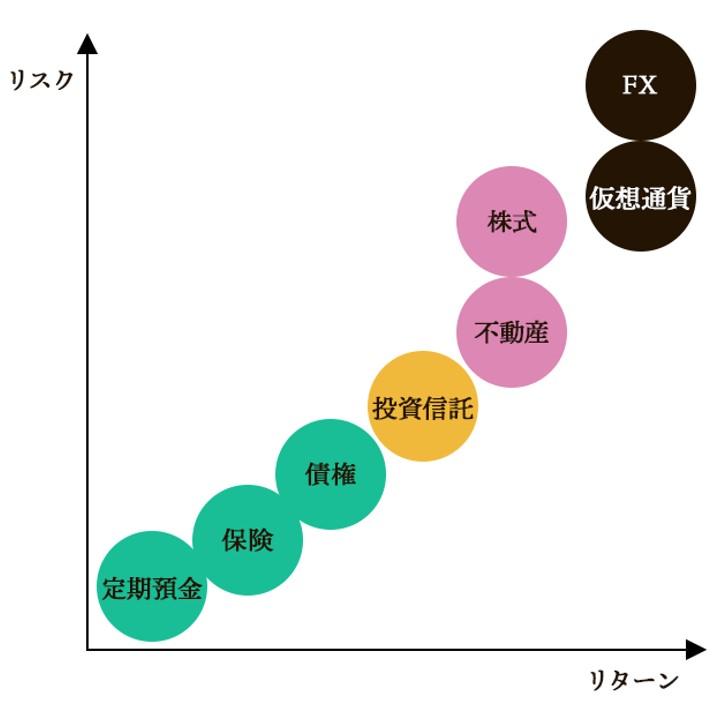 金融商品ごとのリスク・リターン比較