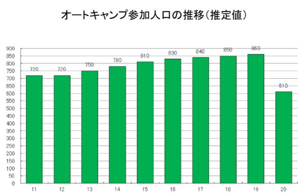 オートキャンプ人口の推移